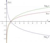 Що таке логарифм (lg)